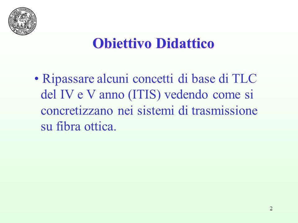 2 Obiettivo Didattico Ripassare alcuni concetti di base di TLC del IV e V anno (ITIS) vedendo come si concretizzano nei sistemi di trasmissione su fibra ottica.