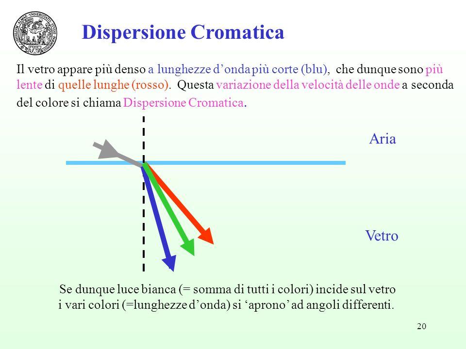 20 Aria Vetro Dispersione Cromatica Il vetro appare più denso a lunghezze donda più corte (blu), che dunque sono più lente di quelle lunghe (rosso).