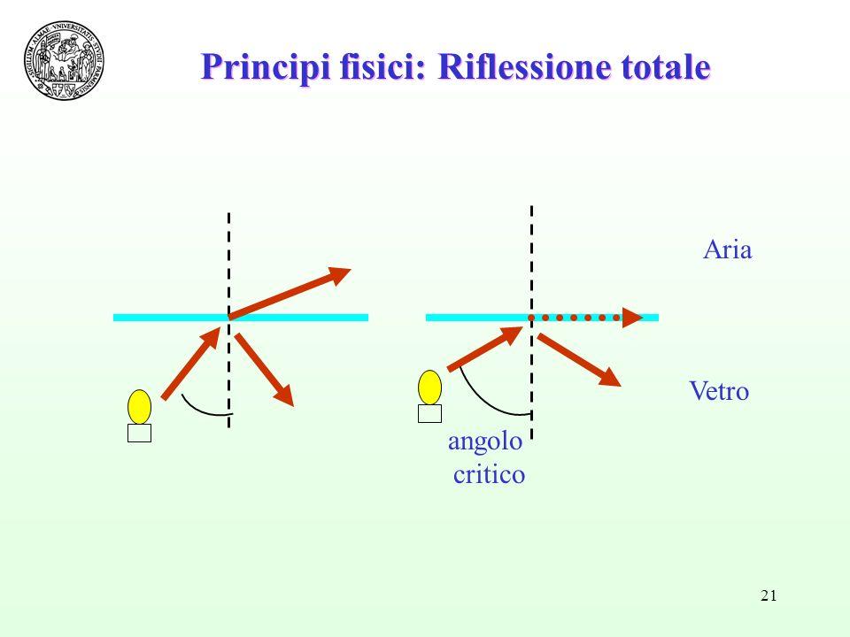 21 Principi fisici: Riflessione totale Aria Vetro angolo critico