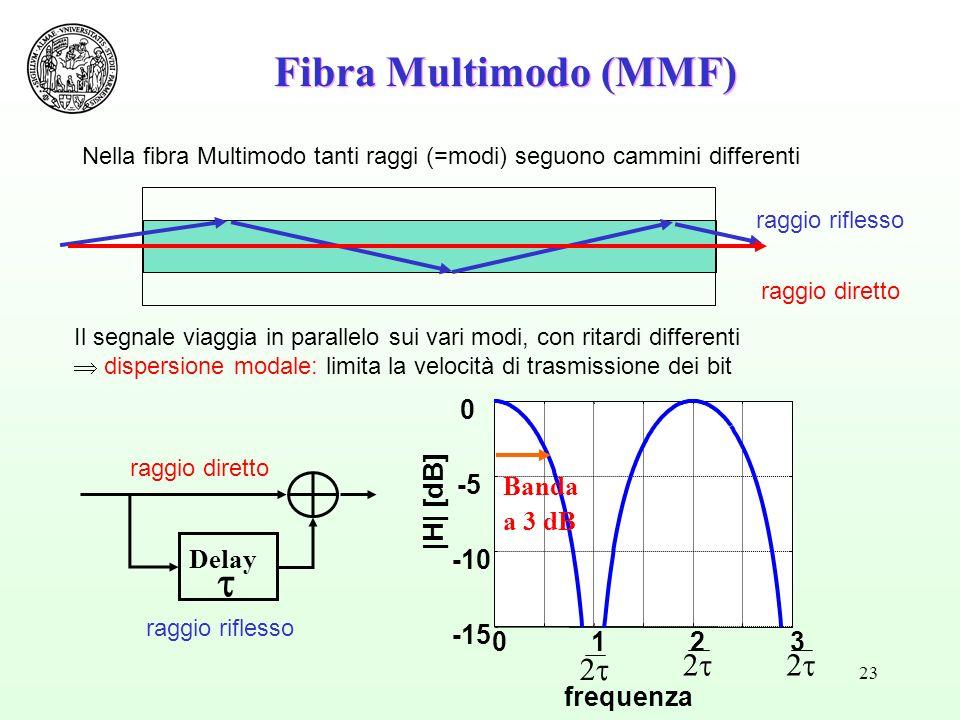 23 Nella fibra Multimodo tanti raggi (=modi) seguono cammini differenti raggio diretto raggio riflesso Il segnale viaggia in parallelo sui vari modi, con ritardi differenti dispersione modale: limita la velocità di trasmissione dei bit Fibra Multimodo (MMF) 0 -15 -10 -5 0 |H| [dB] Banda a 3 dB 123 frequenza Delay raggio diretto raggio riflesso