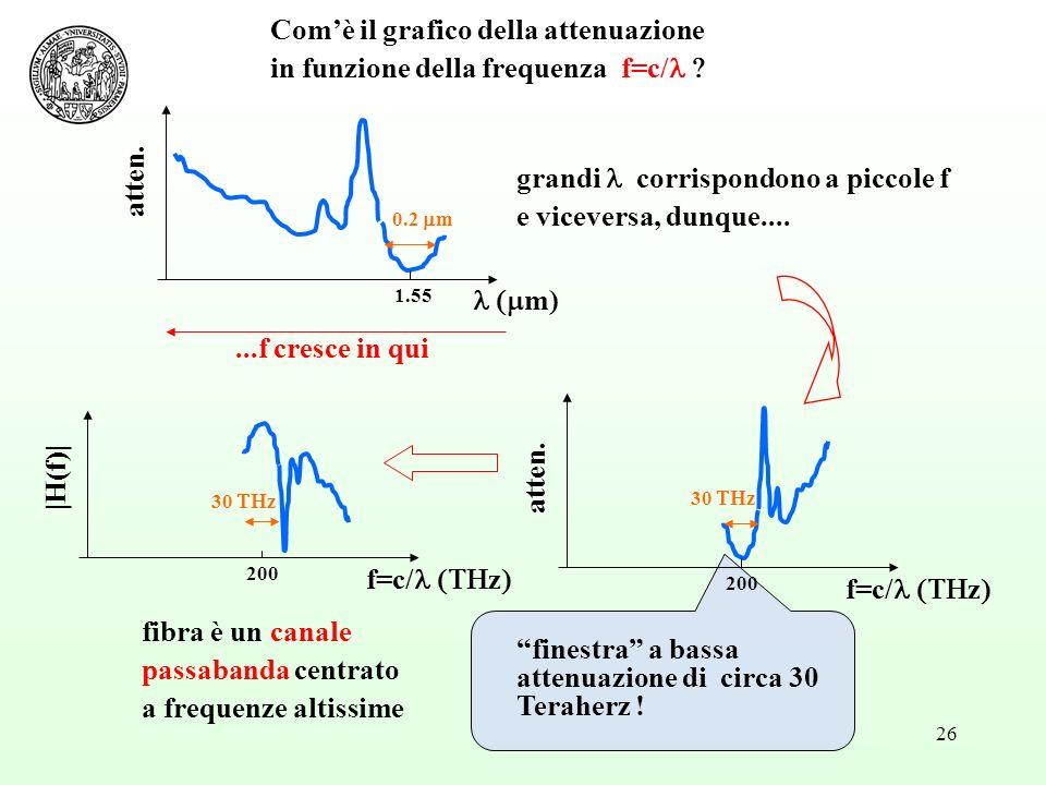 26 m) atten. 1.55 0.2 m finestra a bassa attenuazione di circa 30 Teraherz ! fibra è un canale passabanda centrato a frequenze altissime atten. f=c/ z