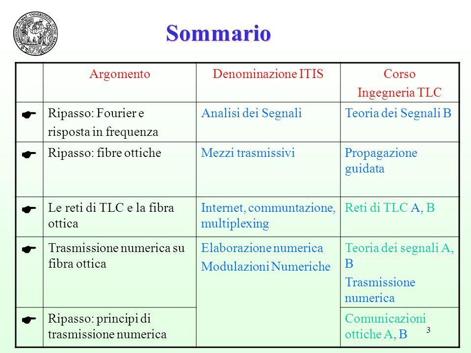 3 Sommario ArgomentoDenominazione ITISCorso Ingegneria TLC Ripasso: Fourier e risposta in frequenza Analisi dei SegnaliTeoria dei Segnali B Ripasso: f