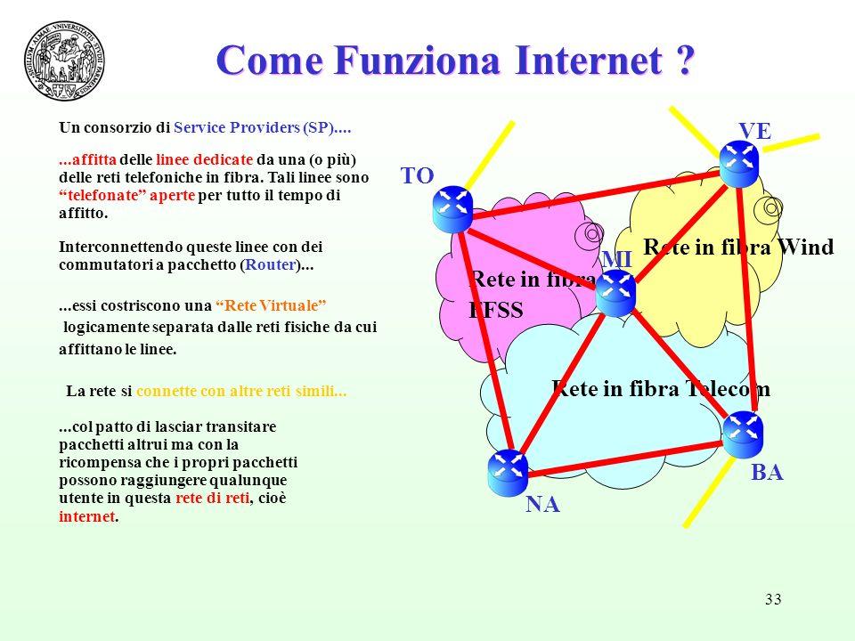 33 Rete in fibra FFSS Come Funziona Internet ? Rete in fibra Telecom Rete in fibra Wind BA MI TO NA VE...affitta delle linee dedicate da una (o più) d