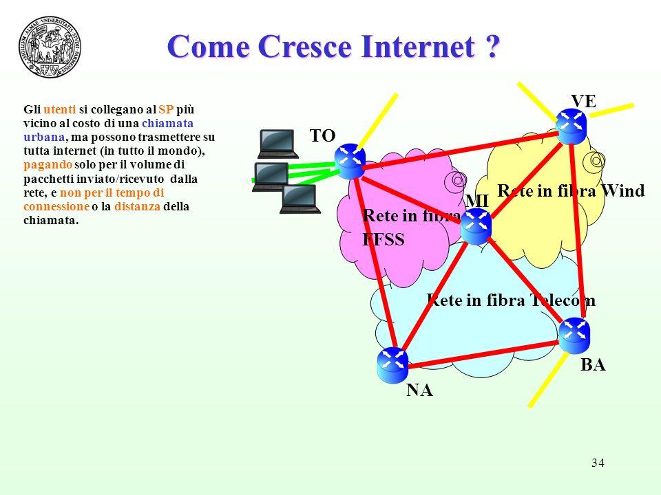 34 Come Cresce Internet ? Rete in fibra Telecom Rete in fibra Wind Rete in fibra FFSS BA MI TO NA VE Gli utenti si collegano al SP più vicino al costo