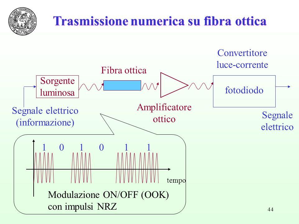 44 1 0 1 0 1 1 tempo Modulazione ON/OFF (OOK) con impulsi NRZ Segnale elettrico (informazione) Sorgente luminosa fotodiodo Segnale elettrico Amplificatore ottico Fibra ottica Convertitore luce-corrente Trasmissione numerica su fibra ottica
