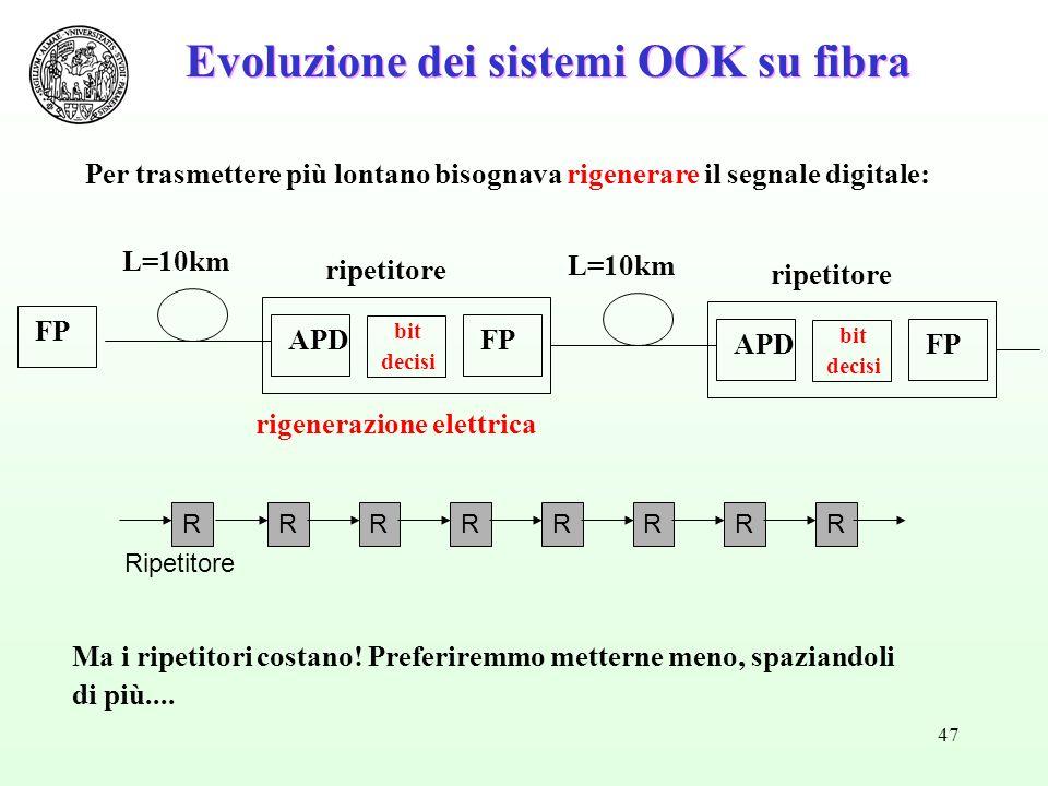 47 Evoluzione dei sistemi OOK su fibra Ripetitore RRRRRRRR FP Per trasmettere più lontano bisognava rigenerare il segnale digitale: Ma i ripetitori costano.
