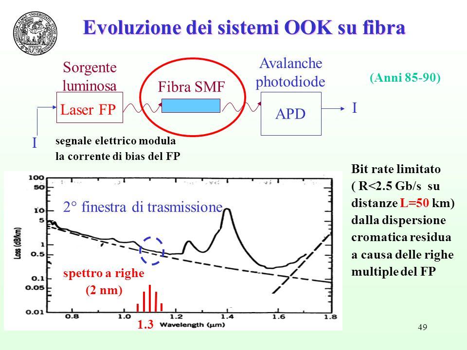 49 Sorgente luminosa Laser FP APD Fibra SMF Avalanche photodiode 1.3 I spettro a righe (2 nm) (Anni 85-90) 2° finestra di trasmissione Bit rate limitato ( R<2.5 Gb/s su distanze L=50 km) dalla dispersione cromatica residua a causa delle righe multiple del FP Evoluzione dei sistemi OOK su fibra segnale elettrico modula la corrente di bias del FP I