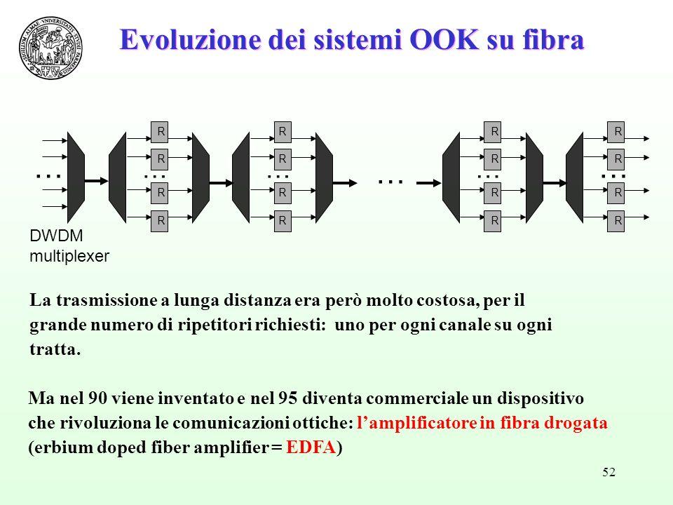 52 Evoluzione dei sistemi OOK su fibra DWDM multiplexer … … R R R R … R R R R … R R R R … R R R R … La trasmissione a lunga distanza era però molto costosa, per il grande numero di ripetitori richiesti: uno per ogni canale su ogni tratta.