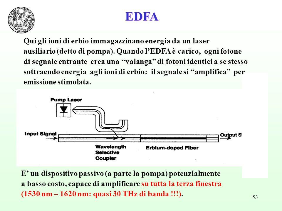 53 EDFA Qui gli ioni di erbio immagazzinano energia da un laser ausiliario (detto di pompa). Quando lEDFA è carico, ogni fotone di segnale entrante cr