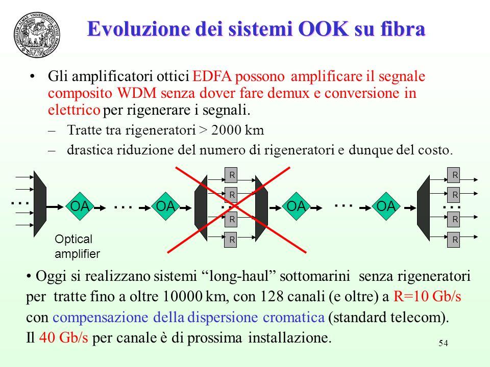 54 R R R R Optical amplifier … …… R R R R OA … … Gli amplificatori ottici EDFA possono amplificare il segnale composito WDM senza dover fare demux e conversione in elettrico per rigenerare i segnali.