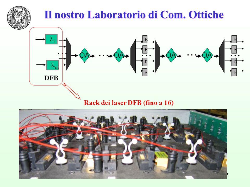 55 Il nostro Laboratorio di Com. Ottiche R R R R … …… R R R R OA … … 1 m DFB Rack dei laser DFB (fino a 16)