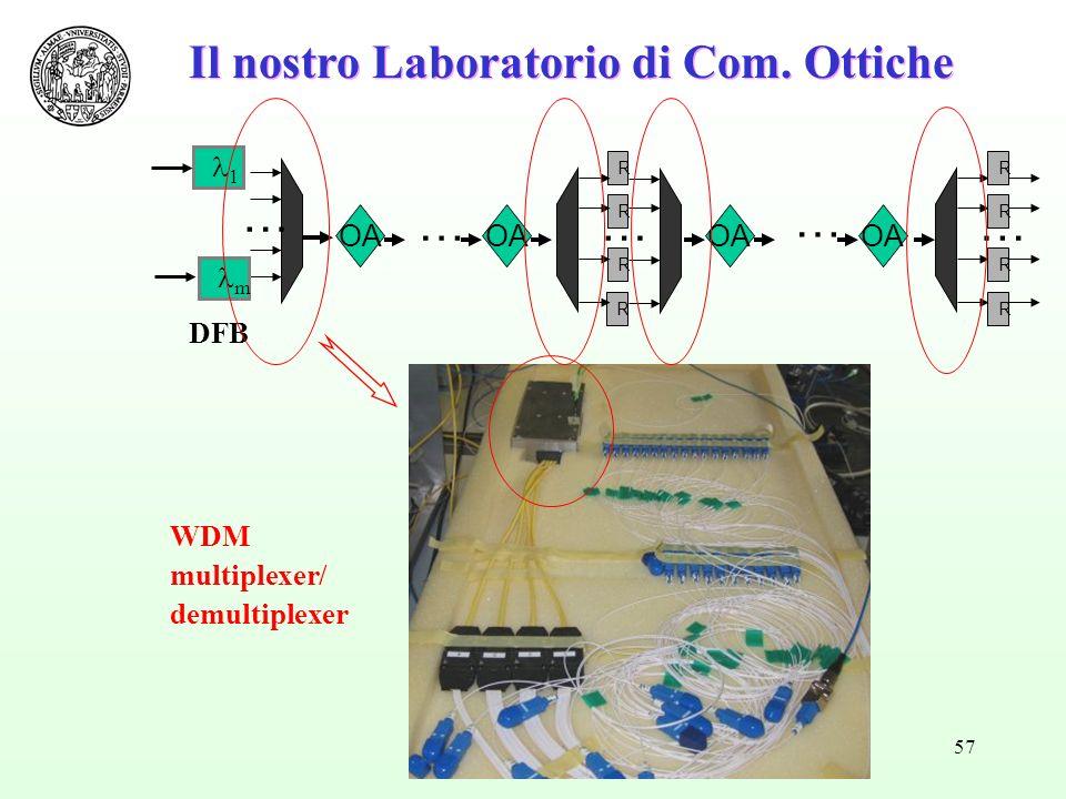 57 Il nostro Laboratorio di Com. Ottiche R R R R … …… R R R R OA … … 1 m DFB WDM multiplexer/ demultiplexer