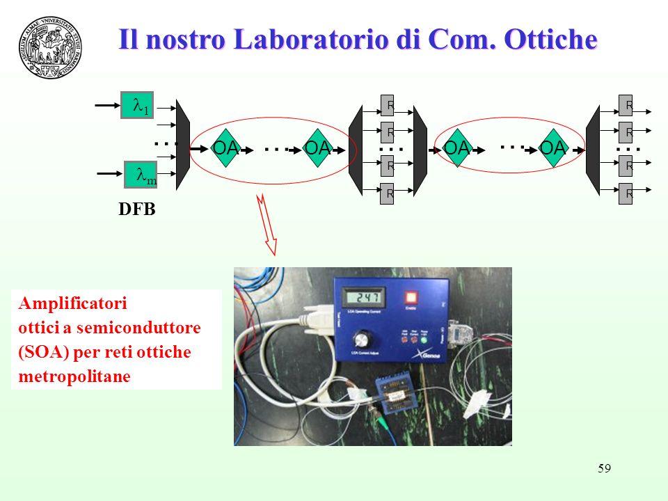 59 Il nostro Laboratorio di Com. Ottiche R R R R … …… R R R R OA … … 1 m DFB Amplificatori ottici a semiconduttore (SOA) per reti ottiche metropolitan
