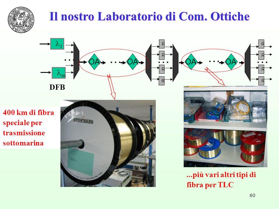 60 Il nostro Laboratorio di Com. Ottiche R R R R … …… R R R R OA … … 1 m DFB 400 km di fibra speciale per trasmissione sottomarina...più vari altri ti