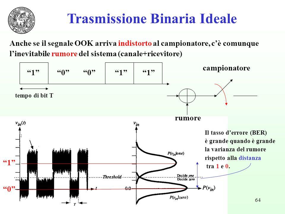 64 1 0 Trasmissione Binaria Ideale Anche se il segnale OOK arriva indistorto al campionatore, cè comunque linevitabile rumore del sistema (canale+ricevitore) 10 campionatore rumore tempo di bit T 110 Il tasso derrore (BER) è grande quando è grande la varianza del rumore rispetto alla distanza tra 1 e 0.