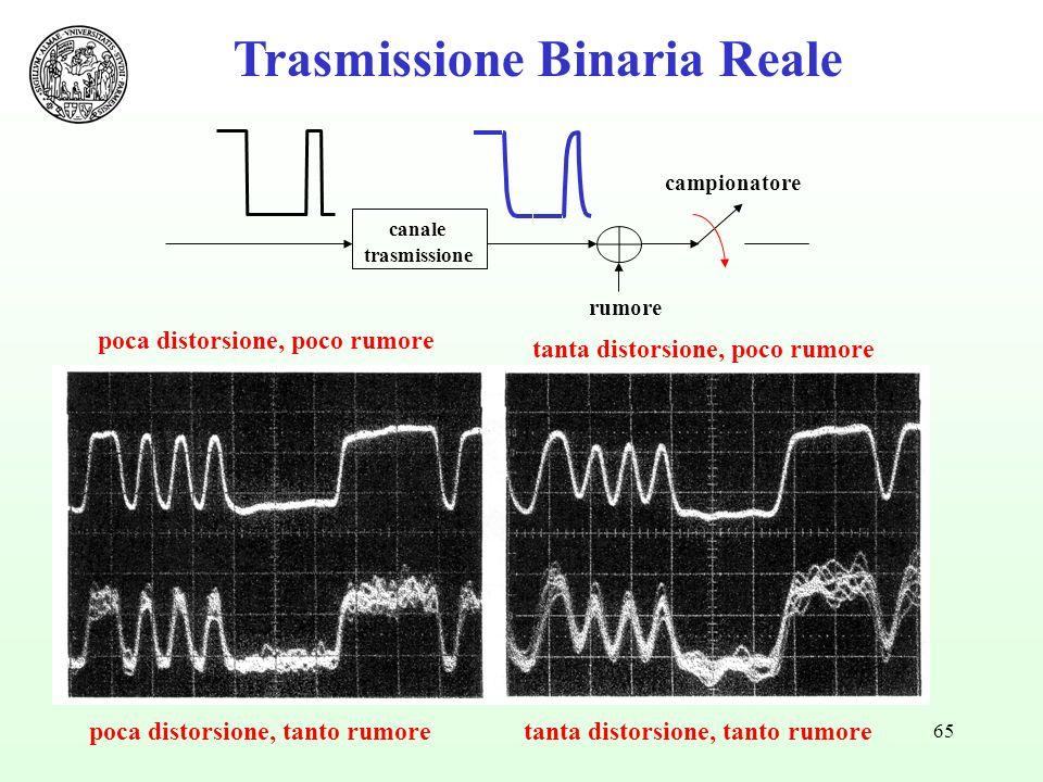 65 Trasmissione Binaria Reale canale trasmissione campionatore rumore poca distorsione, poco rumore poca distorsione, tanto rumoretanta distorsione, tanto rumore tanta distorsione, poco rumore