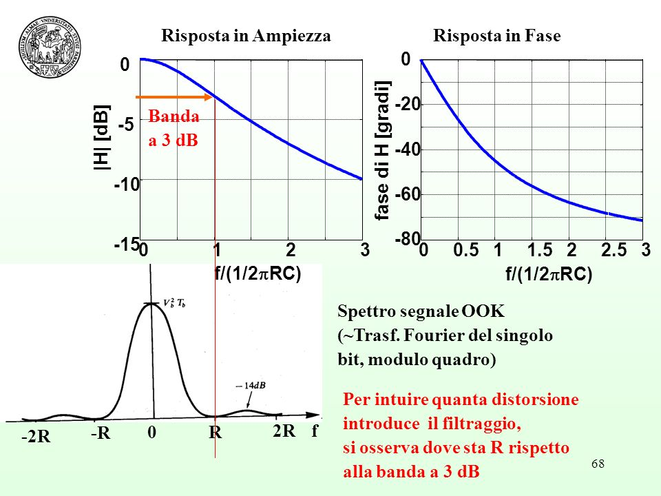 68 f -R 2R R0 -2R Spettro segnale OOK (~Trasf. Fourier del singolo bit, modulo quadro) 0123 -15 -10 -5 0 f/(1/2 RC) |H| [dB] 00.511.522.53 -80 -60 -40