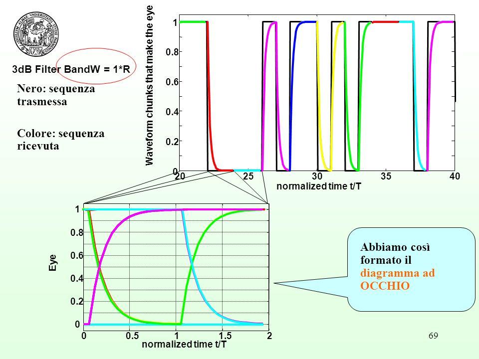 69 3dB Filter BandW = 1*R 2025303540 0 0.2 0.4 0.6 0.8 1 normalized time t/T Waveform chunks that make the eye Nero: sequenza trasmessa Colore: sequenza ricevuta 00.511.52 0 0.2 0.4 0.6 0.8 1 normalized time t/T Eye Abbiamo così formato il diagramma ad OCCHIO