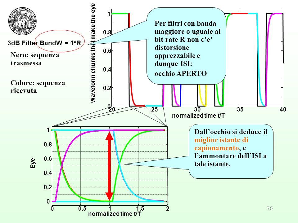 70 3dB Filter BandW = 1*R 2025303540 0 0.2 0.4 0.6 0.8 1 normalized time t/T Waveform chunks that make the eye Nero: sequenza trasmessa Colore: sequenza ricevuta 00.511.52 0 0.2 0.4 0.6 0.8 1 normalized time t/T Eye Dallocchio si deduce il miglior istante di capionamento, e lammontare dellISI a tale istante.