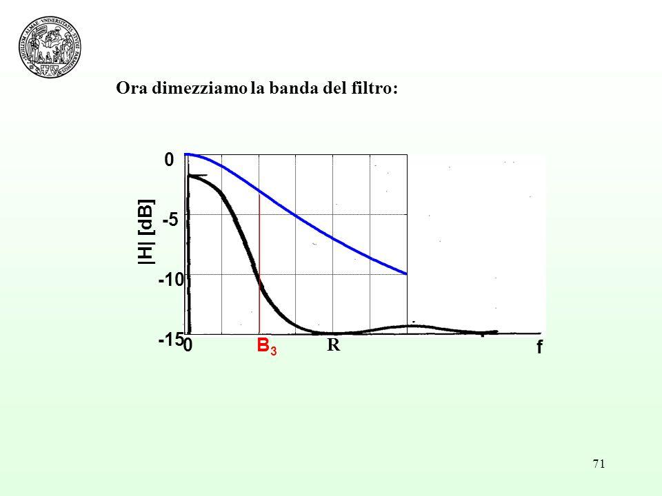 71 0B3B3 -15 -10 -5 0 f |H| [dB] R Ora dimezziamo la banda del filtro: