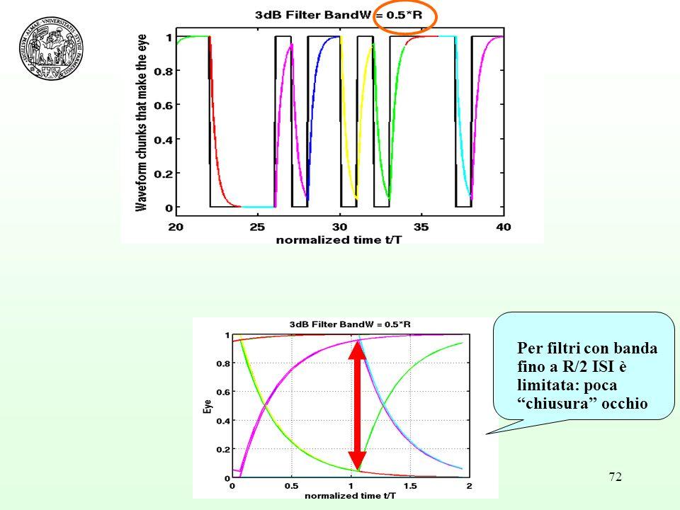 72 Per filtri con banda fino a R/2 ISI è limitata: poca chiusura occhio