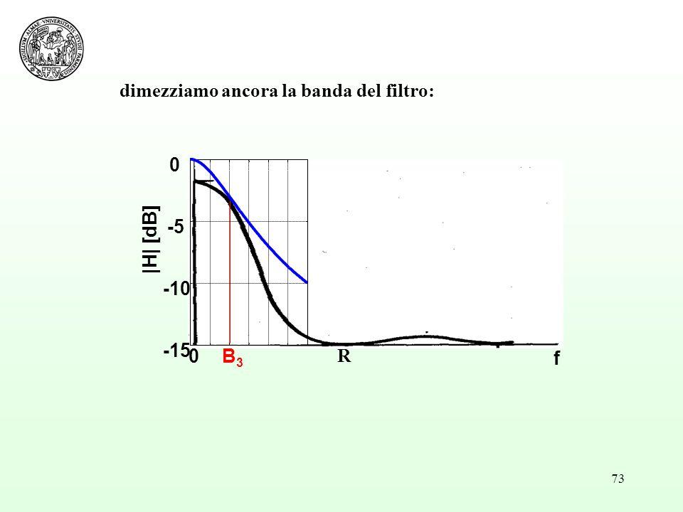 73 0B3B3 -15 -10 -5 0 f |H| [dB] R dimezziamo ancora la banda del filtro:
