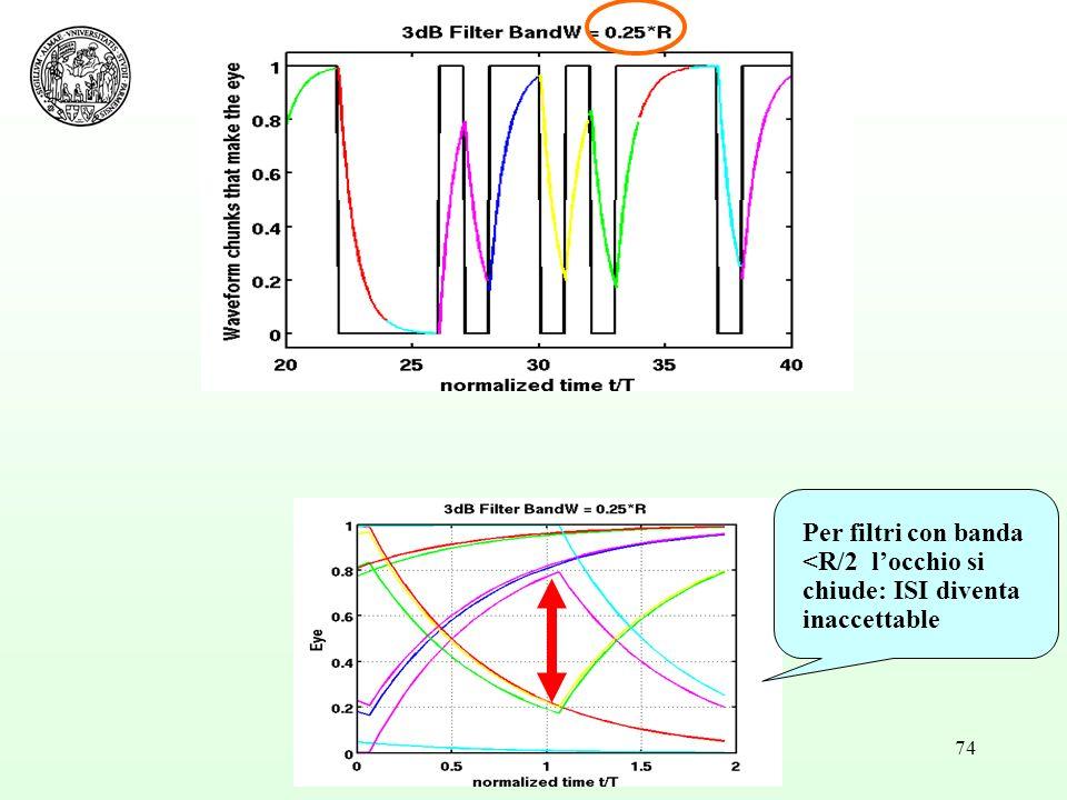 74 Per filtri con banda <R/2 locchio si chiude: ISI diventa inaccettable