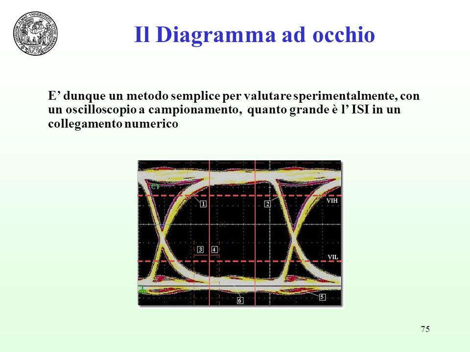 75 E dunque un metodo semplice per valutare sperimentalmente, con un oscilloscopio a campionamento, quanto grande è l ISI in un collegamento numerico