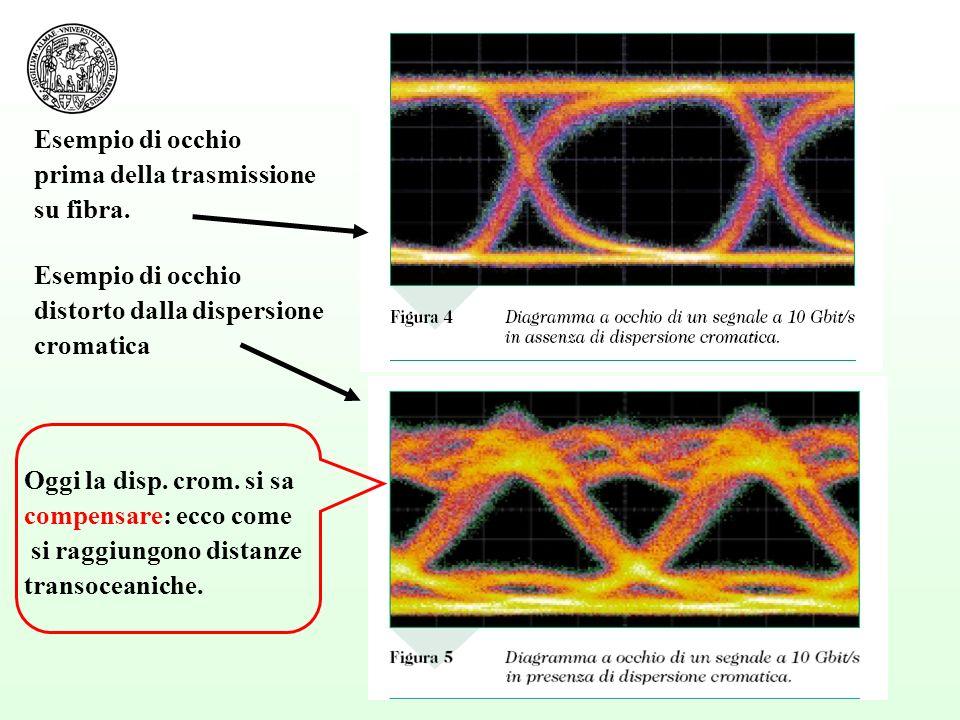 79 Esempio di occhio distorto dalla dispersione cromatica Esempio di occhio prima della trasmissione su fibra. Oggi la disp. crom. si sa compensare: e