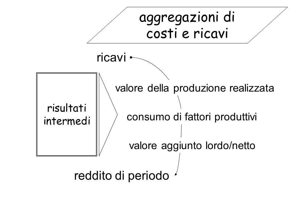 risultati intermedi ricavi reddito di periodo aggregazioni di costi e ricavi valore della produzione realizzata consumo di fattori produttivi valore a