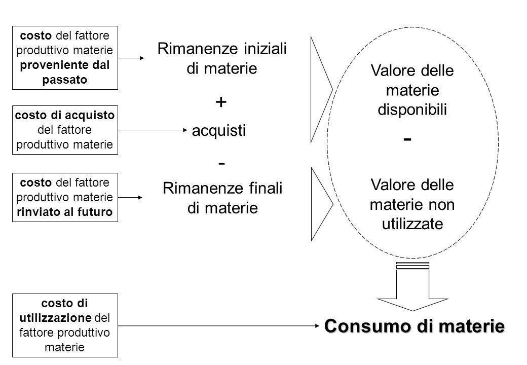 Valore delle materie disponibili Valore delle materie non utilizzate Consumo di materie Rimanenze finali di materie - - Rimanenze iniziali di materie
