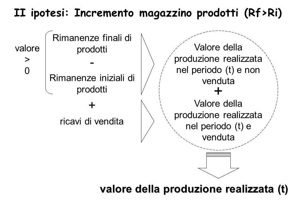 Valore della produzione realizzata nel periodo (t) e non venduta Valore della produzione realizzata nel periodo (t) e venduta valore della produzione