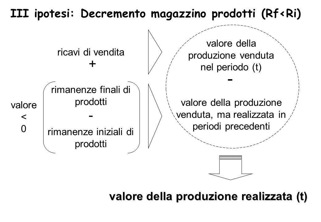 valore della produzione venduta, ma realizzata in periodi precedenti valore della produzione venduta nel periodo (t) valore della produzione realizzat