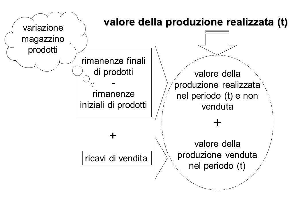 rimanenze finali di prodotti - rimanenze iniziali di prodotti valore della produzione realizzata nel periodo (t) e non venduta valore della produzione