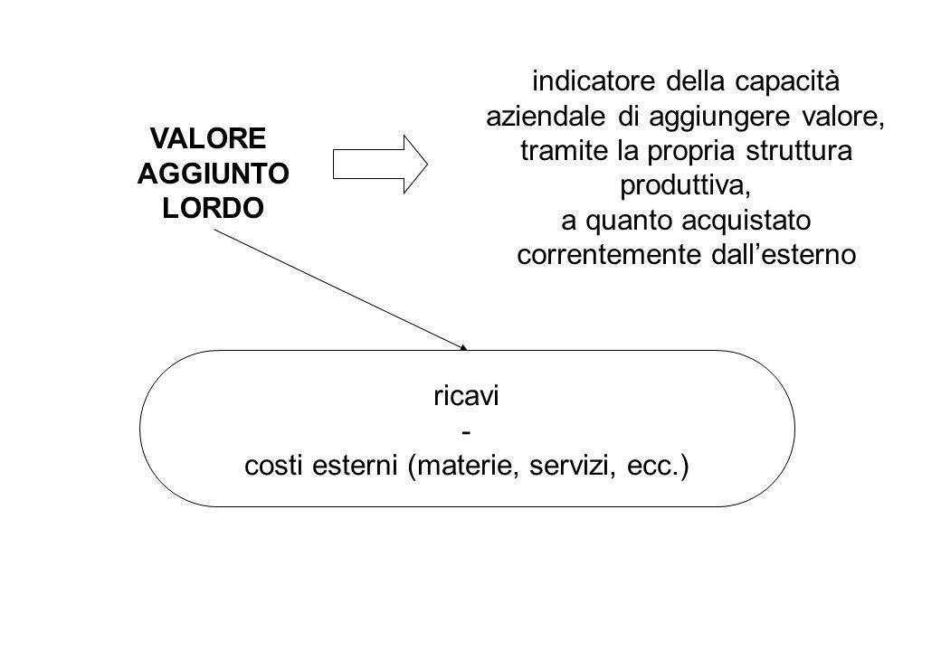 indicatore della capacità aziendale di aggiungere valore, tramite la propria struttura produttiva, a quanto acquistato correntemente dallesterno ricav
