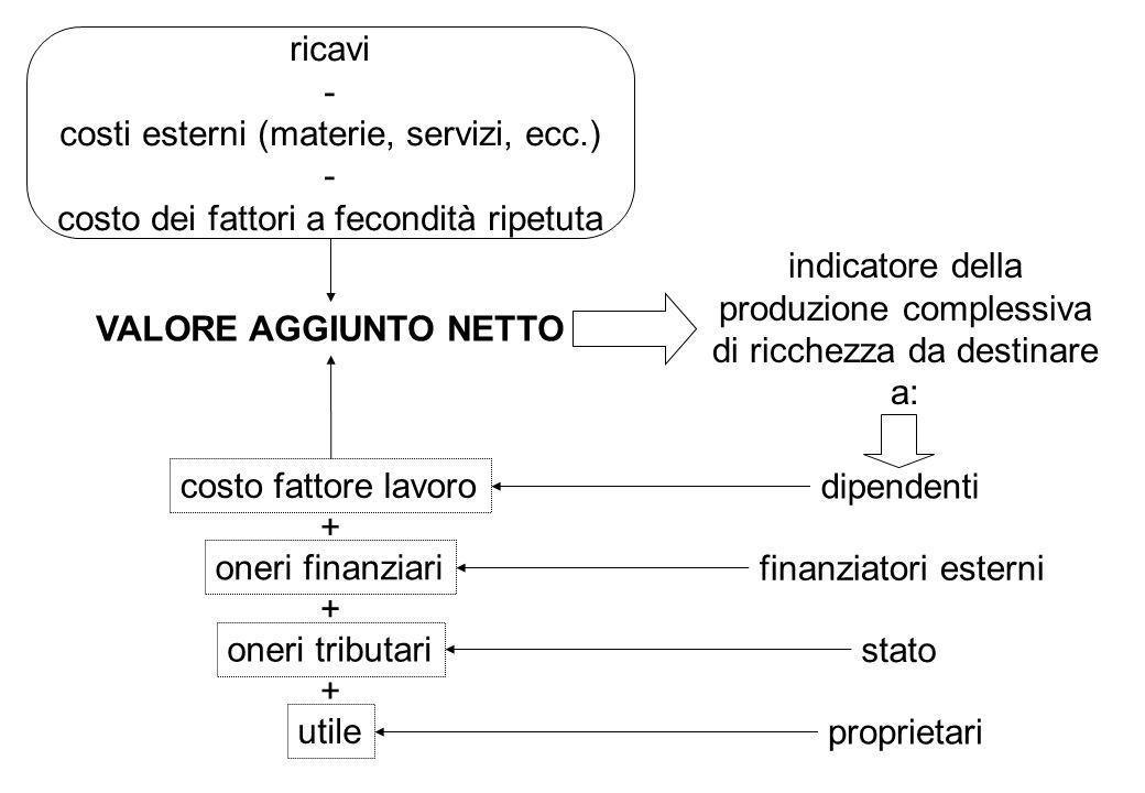 indicatore della produzione complessiva di ricchezza da destinare a: VALORE AGGIUNTO NETTO ricavi - costi esterni (materie, servizi, ecc.) - costo dei