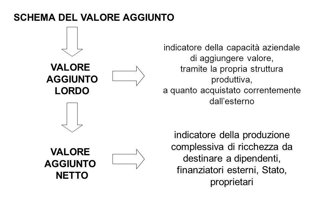 indicatore della capacità aziendale di aggiungere valore, tramite la propria struttura produttiva, a quanto acquistato correntemente dallesterno indic