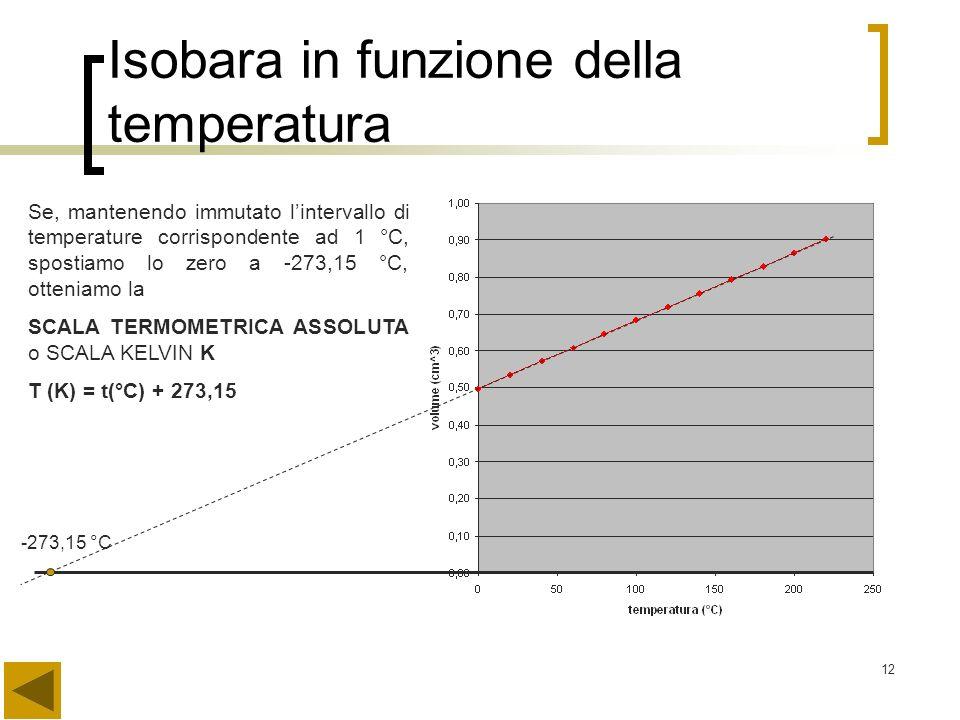 12 Isobara in funzione della temperatura -273,15 °C Se, mantenendo immutato lintervallo di temperature corrispondente ad 1 °C, spostiamo lo zero a -27