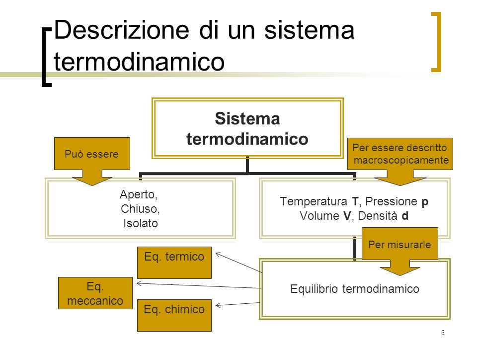 6 Descrizione di un sistema termodinamico Può essere Per misurarle Per essere descritto macroscopicamente Eq. termico Eq. chimico Eq. meccanico