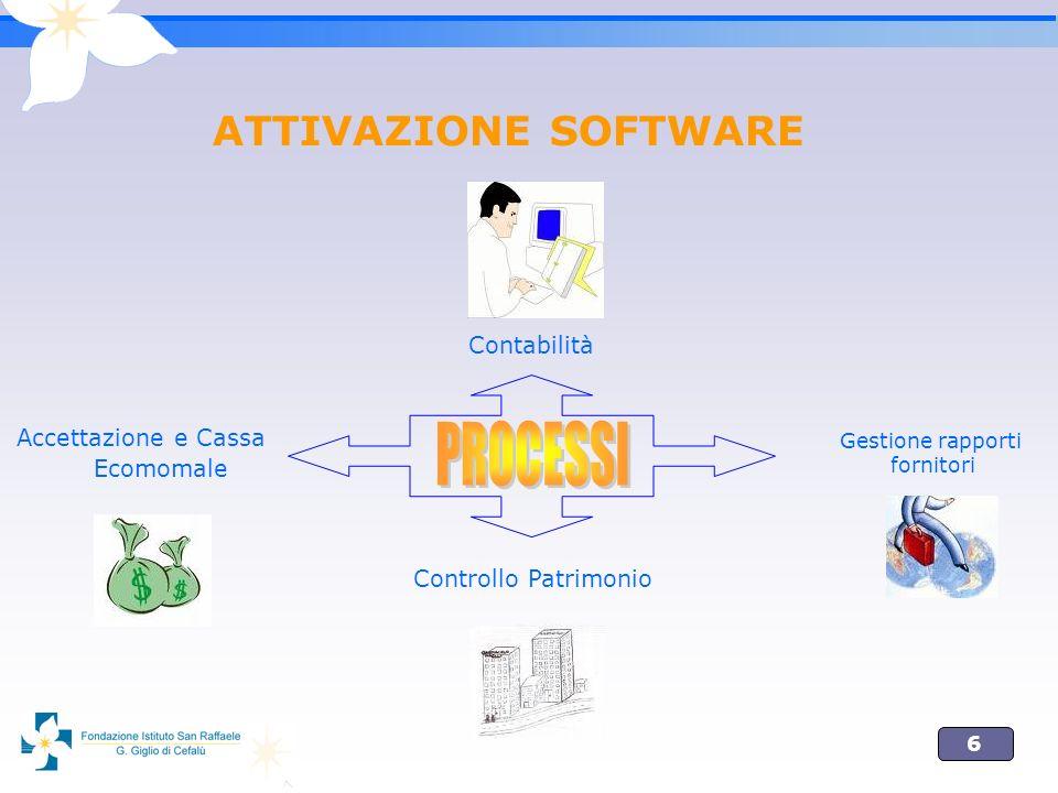 6 ATTIVAZIONE SOFTWARE Gestione rapporti fornitori Contabilità Accettazione e Cassa Ecomomale Controllo Patrimonio