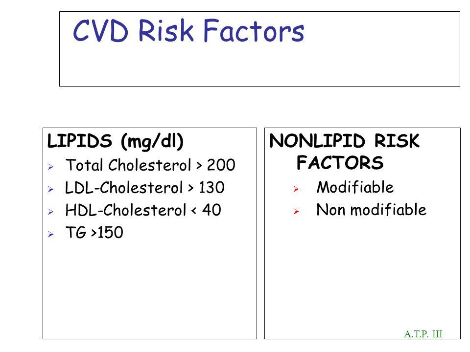 CVD Risk Factors LIPIDS (mg/dl) Total Cholesterol > 200 LDL-Cholesterol > 130 HDL-Cholesterol < 40 TG >150 NONLIPID RISK FACTORS Modifiable Non modifi