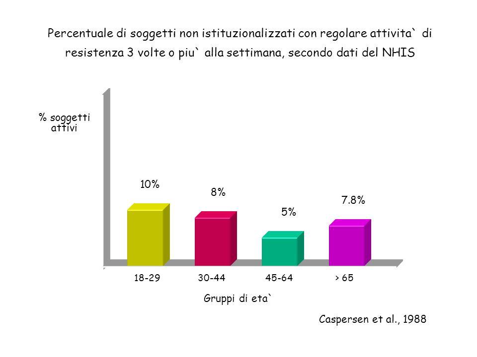 Percentuale di soggetti non istituzionalizzati con regolare attivita` di resistenza 3 volte o piu` alla settimana, secondo dati del NHIS 18-2930-4445-