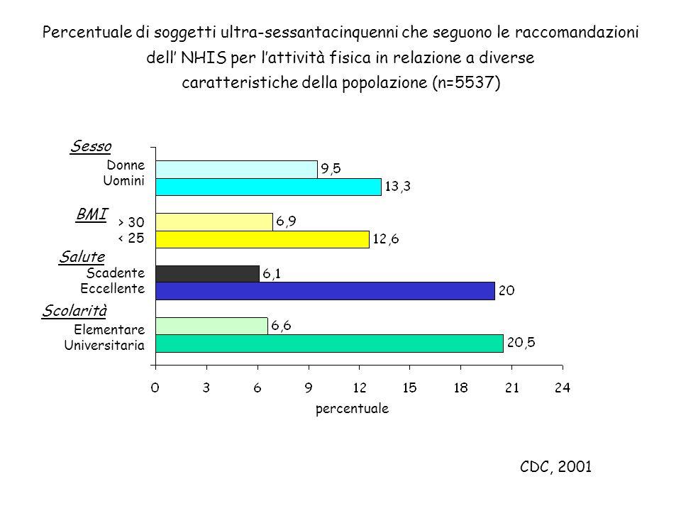 Percentuale di soggetti ultra-sessantacinquenni che seguono le raccomandazioni dell NHIS per lattività fisica in relazione a diverse caratteristiche d