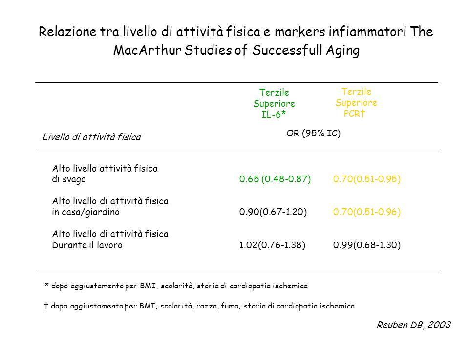 Relazione tra livello di attività fisica e markers infiammatori The MacArthur Studies of Successfull Aging Terzile Superiore IL-6* Terzile Superiore P