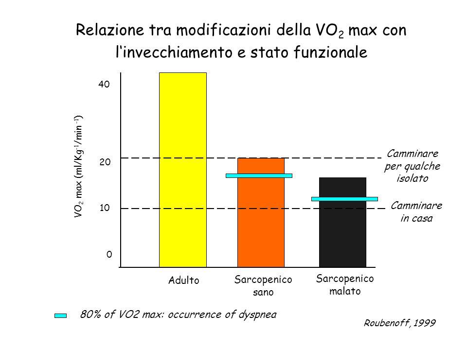 Adulto Sarcopenico sano 0 40 10 20 VO 2 max (ml/Kg -1 /min -1 ) 80% of VO2 max: occurrence of dyspnea Sarcopenico malato Camminare per qualche isolato