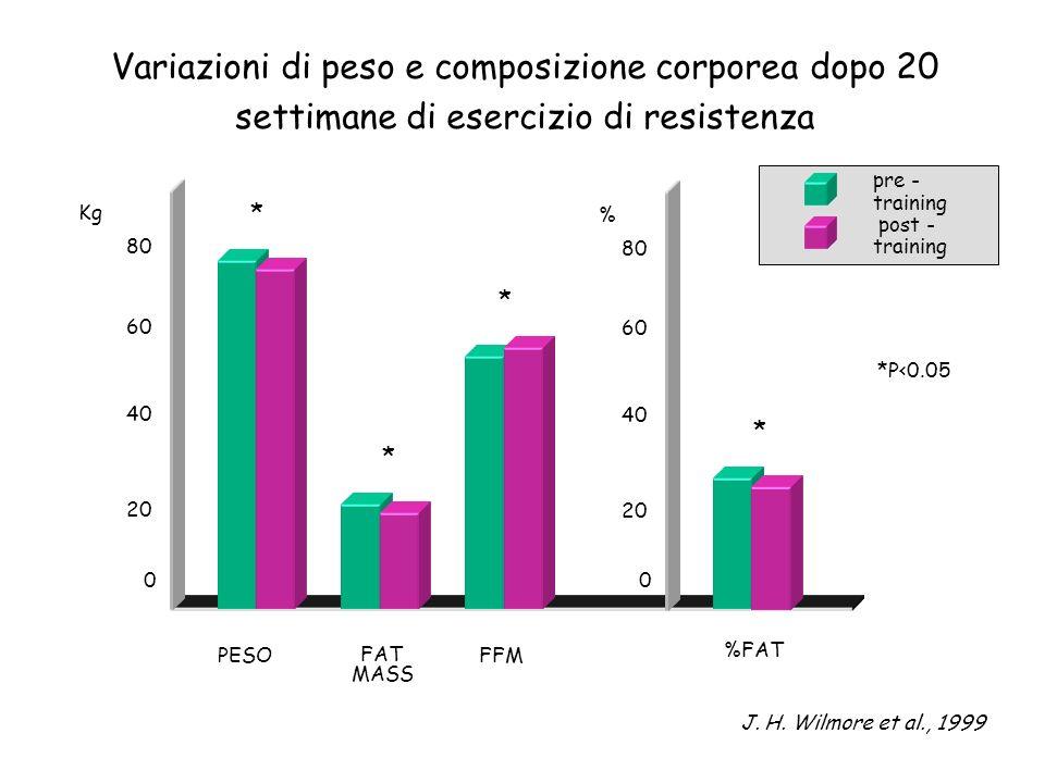 Variazioni di peso e composizione corporea dopo 20 settimane di esercizio di resistenza 80 40 20 0 60 PESO %FAT FAT MASS FFM * * * * *P<0.05 pre - tra