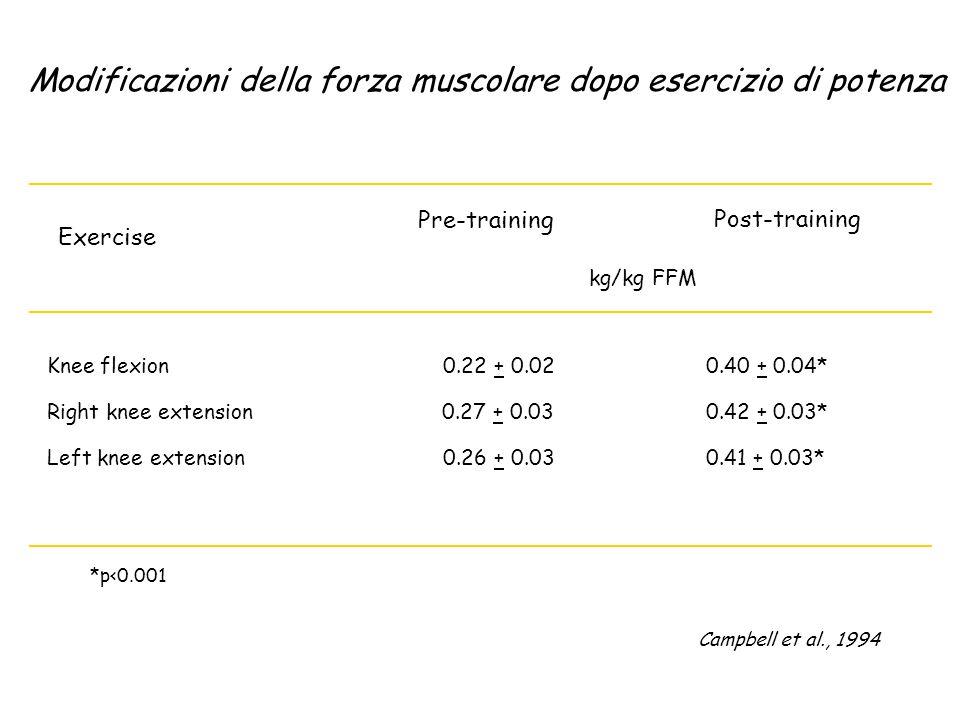 Modificazioni della forza muscolare dopo esercizio di potenza Exercise Pre-training Post-training Knee flexion 0.22 + 0.02 0.40 + 0.04* Right knee ext