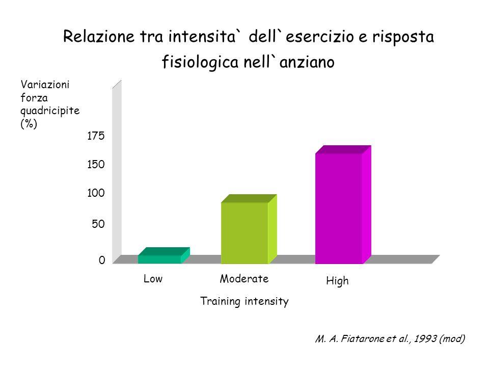 Relazione tra intensita` dell`esercizio e risposta fisiologica nell`anziano Variazioni forza quadricipite (%) 175 100 50 0 150 LowModerate High Traini