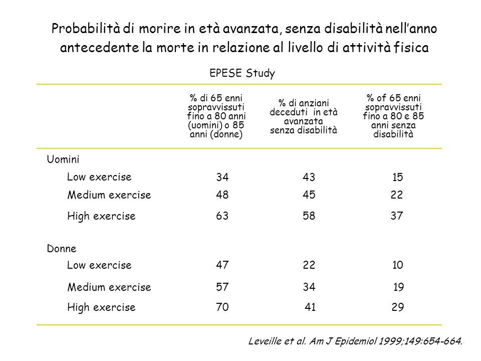 Probabilità di morire in età avanzata, senza disabilità nellanno antecedente la morte in relazione al livello di attività fisica EPESE Study Uomini Lo