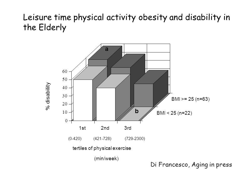 0 10 20 30 40 50 60 % disability 1st2nd3rd BMI < 25 (n=22) BMI >= 25 (n=63) tertiles of physical exercise (min/week) (0-420)(421-728)(729-2300) a b Di
